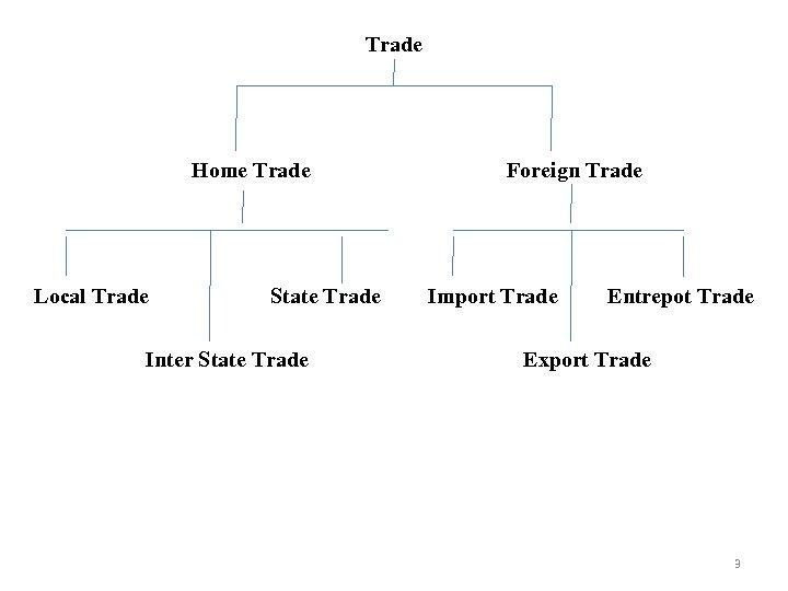 Trade Home Trade Local Trade State Trade Inter State Trade Foreign Trade Import Trade