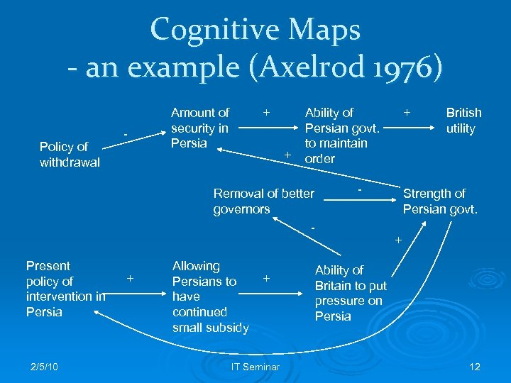 Cognitive Maps - an example (Axelrod 1976) Policy of withdrawal - Amount of security