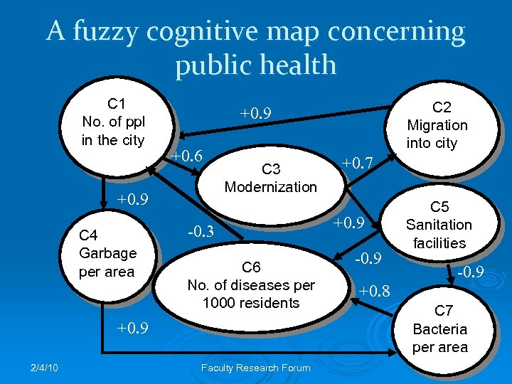 A fuzzy cognitive map concerning public health C 1 No. of ppl in the
