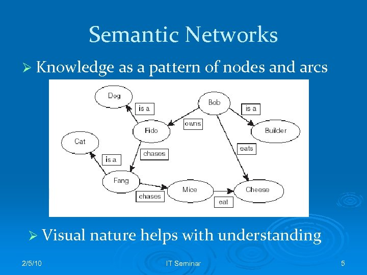Semantic Networks Ø Knowledge as a pattern of nodes and arcs Ø Visual nature