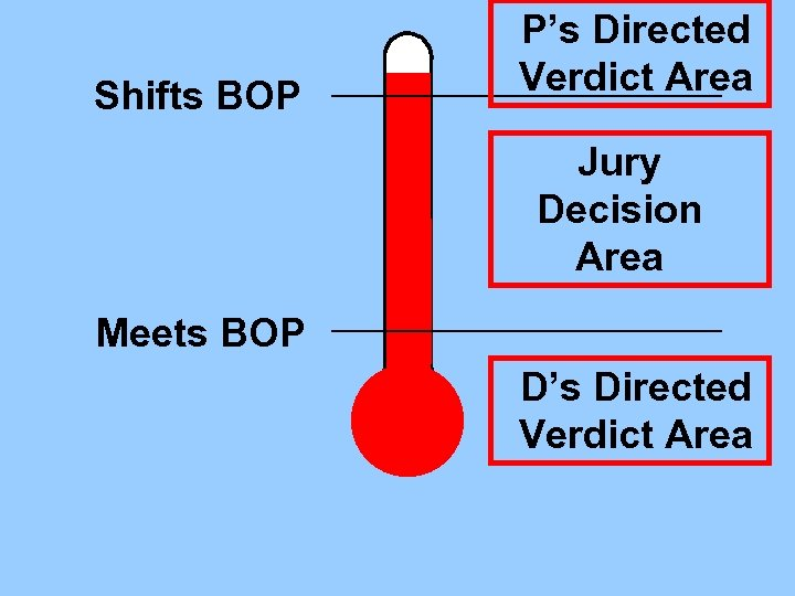Shifts BOP P's Directed Verdict Area Jury Decision Area Meets BOP D's Directed Verdict