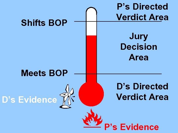 Shifts BOP P's Directed Verdict Area Jury Decision Area Meets BOP D's Evidence D's