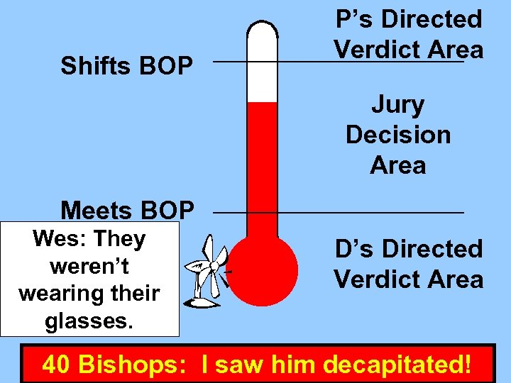 Shifts BOP P's Directed Verdict Area Jury Decision Area Meets BOP Wes: They Willy: