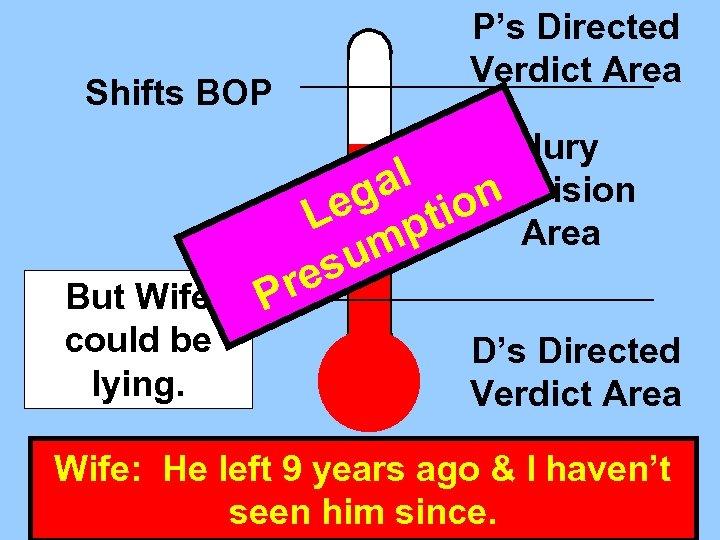 P's Directed Verdict Area Shifts BOP Jury al Decision g ion Le pt Area