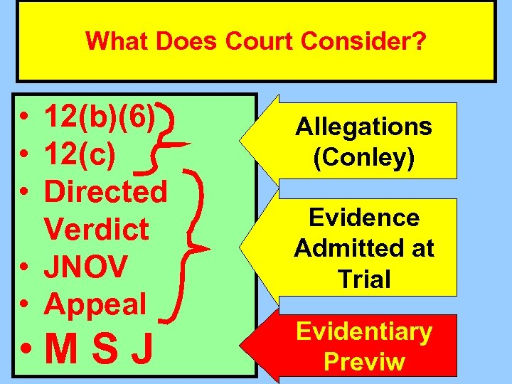 When Do We Test Whether P Has Met What Does Court Consider? the Burden