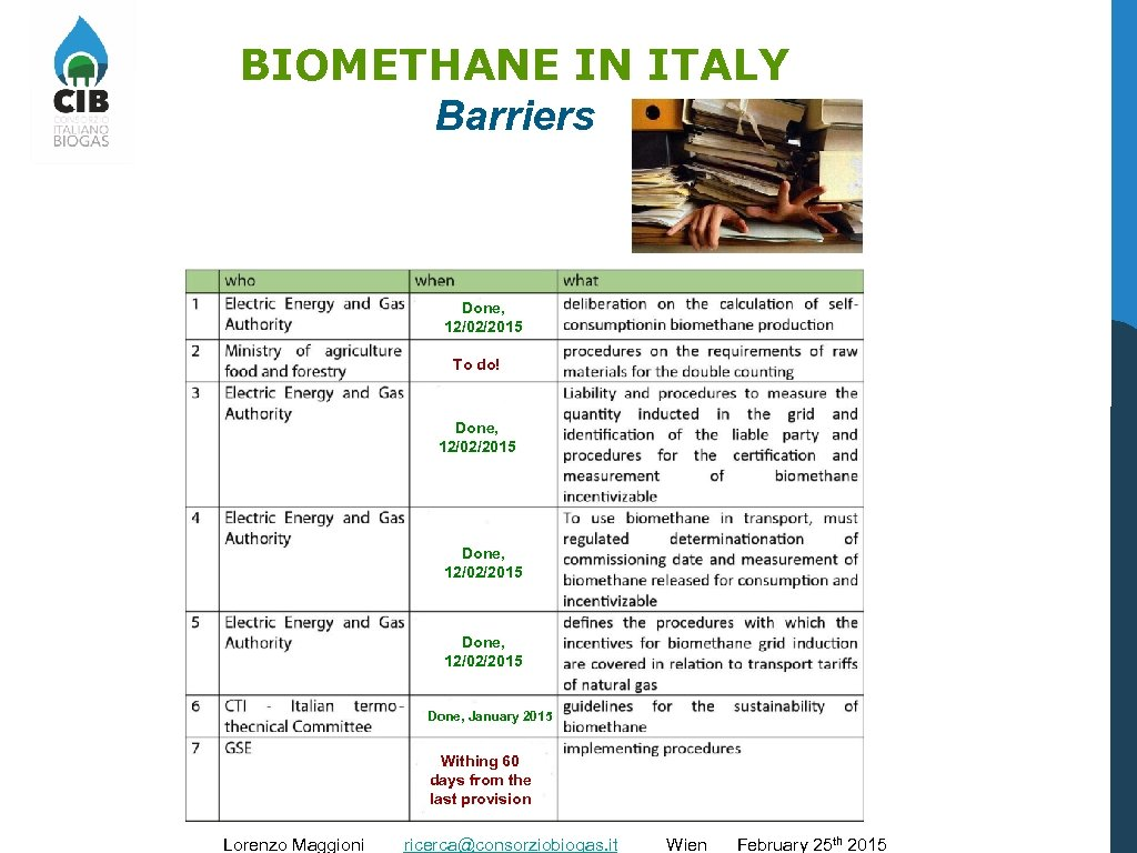 BIOMETHANE IN ITALY Barriers Done, 12/02/2015 To do! Done, 12/02/2015 Done, January 2015 Withing