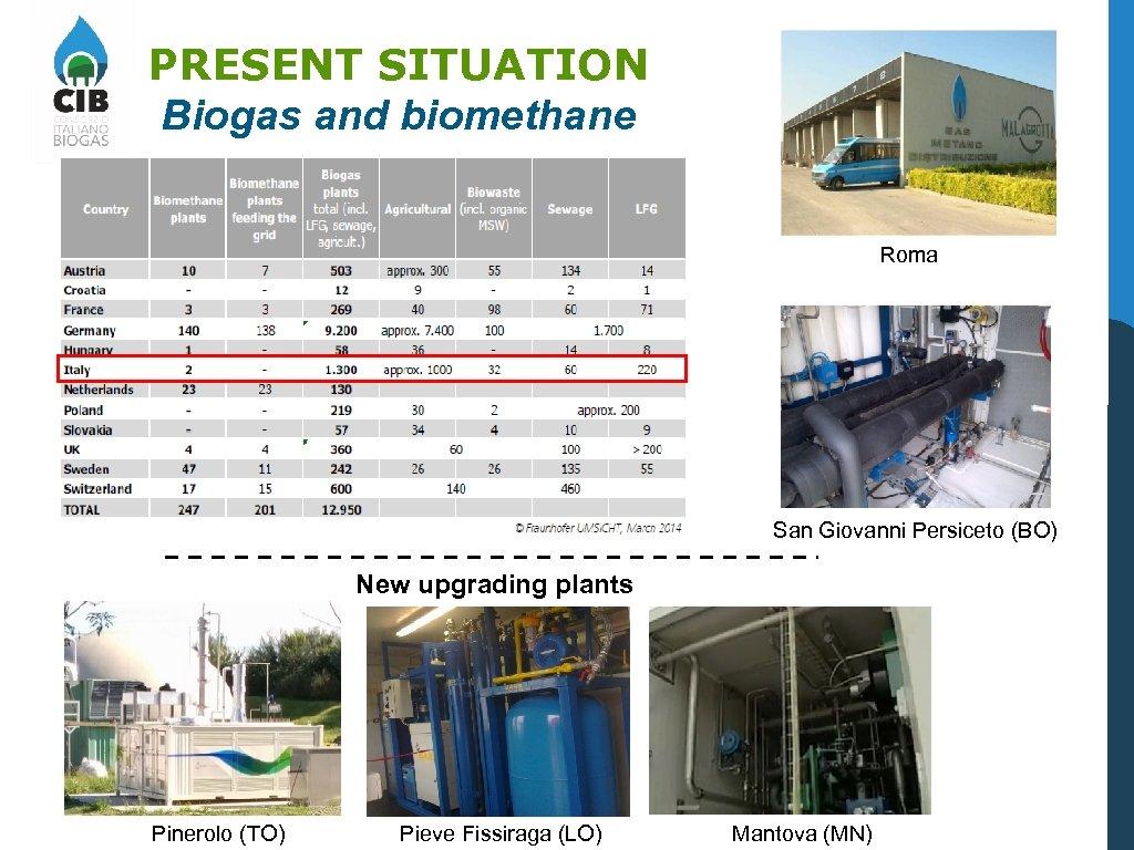 PRESENT SITUATION Biogas and biomethane Roma San Giovanni Persiceto (BO) New upgrading plants Pinerolo