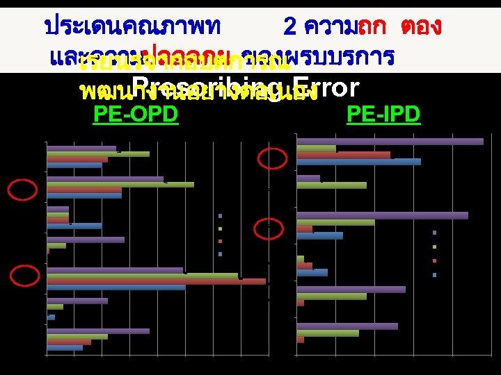 ประเดนคณภาพท 2 ความถก ตอง และความปลอดภย ของผรบบรการ เรยนรจากอบตการณ Prescribing Error พฒนางานอยางตอเนอง PE-OPD PE-IPD 24 อนๆ