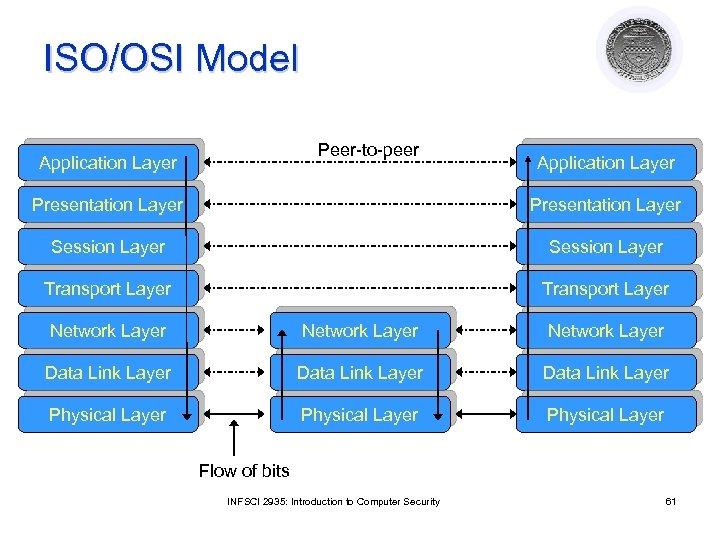 ISO/OSI Model Peer-to-peer Application Layer Presentation Layer Session Layer Transport Layer Network Layer Data