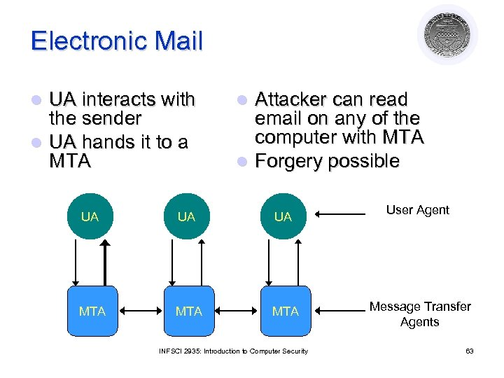 Electronic Mail UA interacts with the sender l UA hands it to a MTA