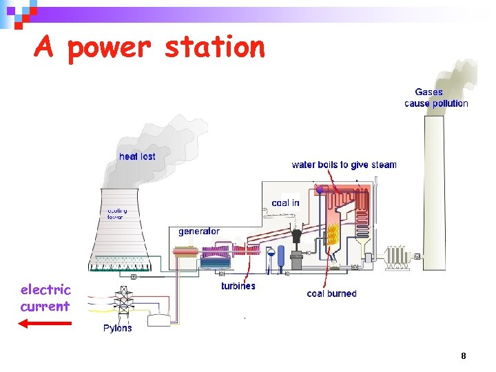 A power station electric current 8