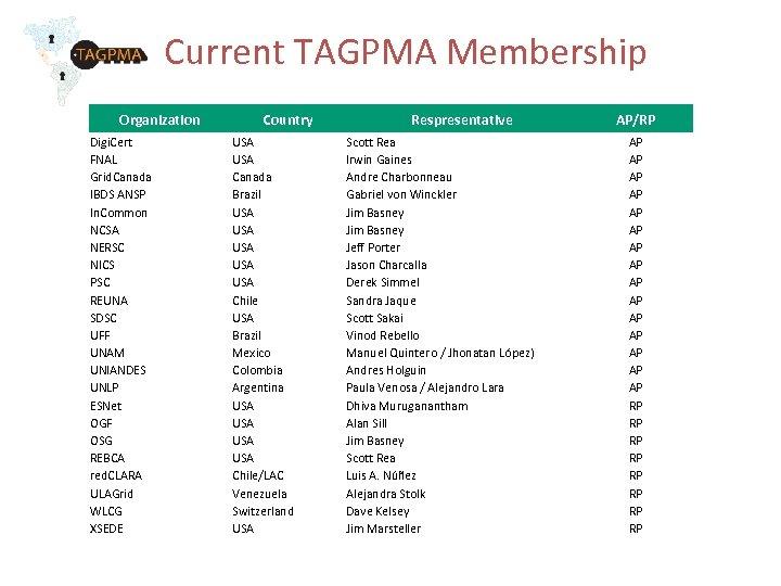 Current TAGPMA Membership Organization Digi. Cert FNAL Grid. Canada IBDS ANSP In. Common NCSA