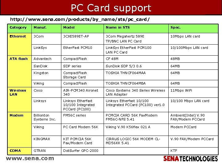 PC Card support http: //www. sena. com/products/by_name/sts/pc_card/ Category Manuf. Model Name in STS Spec.
