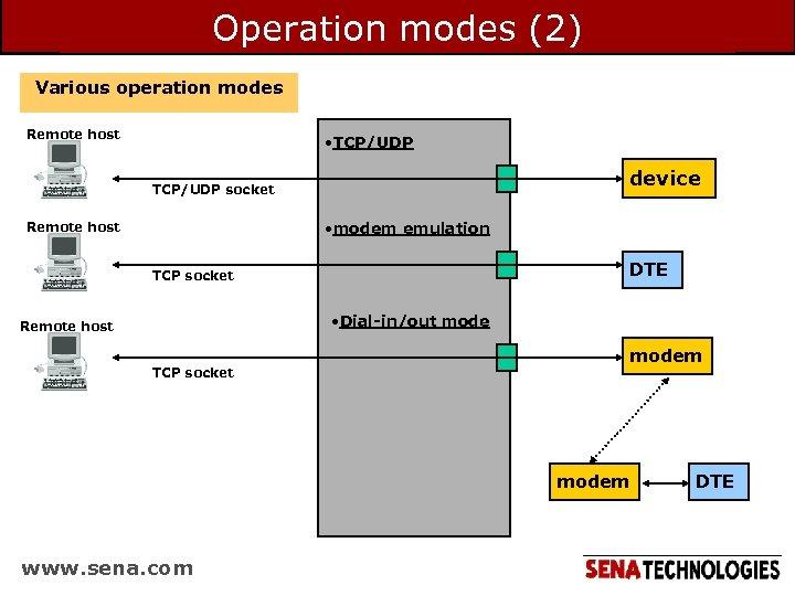 Operation modes (2) Various operation modes Remote host • TCP/UDP device TCP/UDP socket •