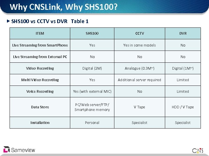 Why CNSLink, Why SHS 100? ▶ SHS 100 vs CCTV vs DVR Table 1