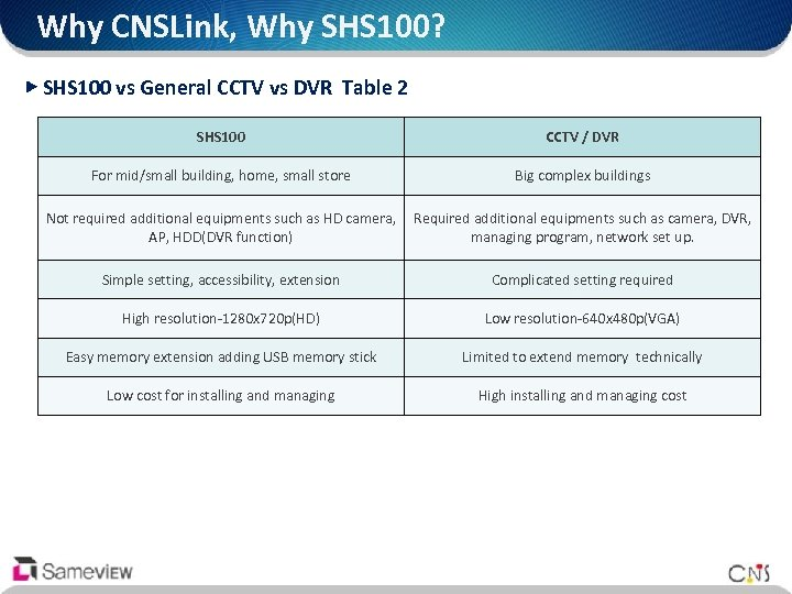 Why CNSLink, Why SHS 100? ▶ SHS 100 vs General CCTV vs DVR Table