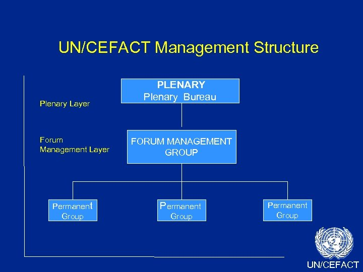 UN/CEFACT Management Structure Plenary Layer PLENARY UN/CEFACT Plenary Bureau Forum Management Layer FORUM MANAGEMENT