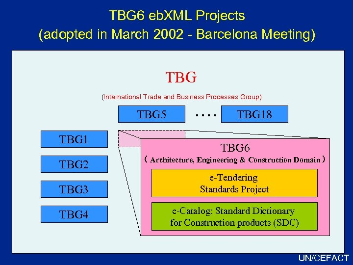 TBG 6 eb. XML Projects (adopted in March 2002 - Barcelona Meeting) TBG (International