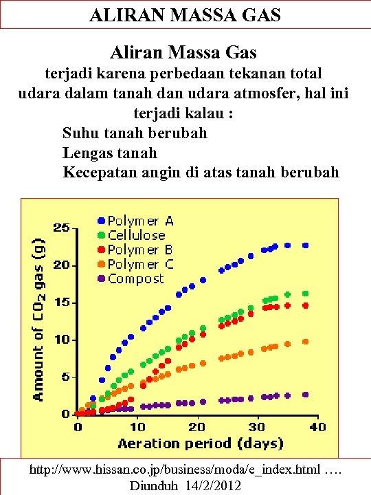 ALIRAN MASSA GAS Aliran Massa Gas terjadi karena perbedaan tekanan total udara dalam tanah
