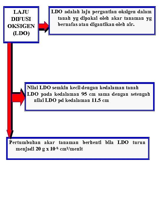 LAJU DIFUSI OKSIGEN (LDO) LDO adalah laju pergantian oksigen dalam tanah yg dipakai oleh