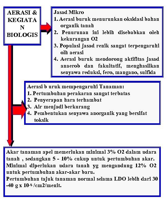 AERASI & KEGIATA N BIOLOGIS Jasad Mikro 1. Aerasi buruk menurunkan oksidasi bahan organik