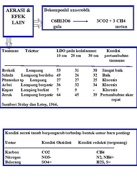 AERASI & EFEK LAIN Dekomposisi anaerobik C 6 H 12 O 6 3 CO