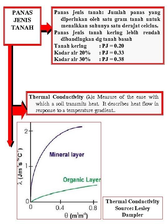 PANAS JENIS TANAH Panas jenis tanah: Jumlah panas yang diperlukan oleh satu gram tanah