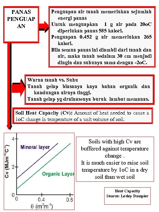 PANAS PENGUAP AN Penguapan air tanah memerlukan sejumlah energi panas Untuk menguapkan 1 g