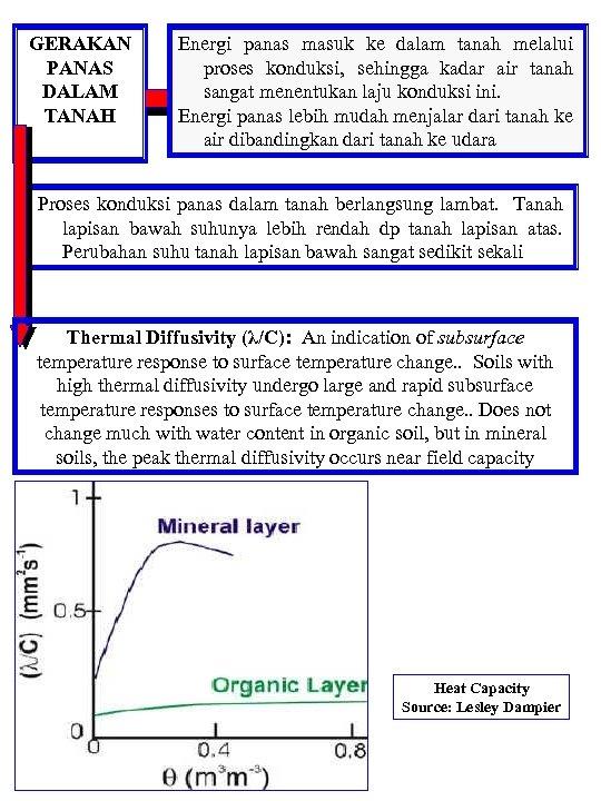 GERAKAN PANAS DALAM TANAH Energi panas masuk ke dalam tanah melalui proses konduksi, sehingga