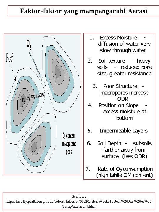 Faktor-faktor yang mempengaruhi Aerasi 1. Excess Moisture - diffusion of water very slow through