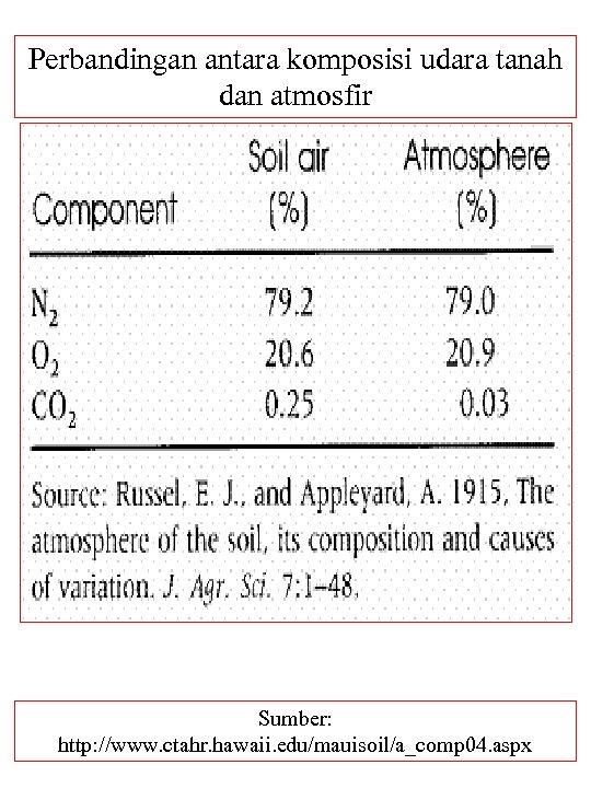 Perbandingan antara komposisi udara tanah dan atmosfir Sumber: http: //www. ctahr. hawaii. edu/mauisoil/a_comp 04.