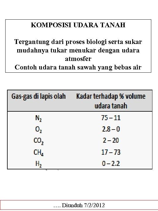 KOMPOSISI UDARA TANAH Tergantung dari proses biologi serta sukar mudahnya tukar menukar dengan udara