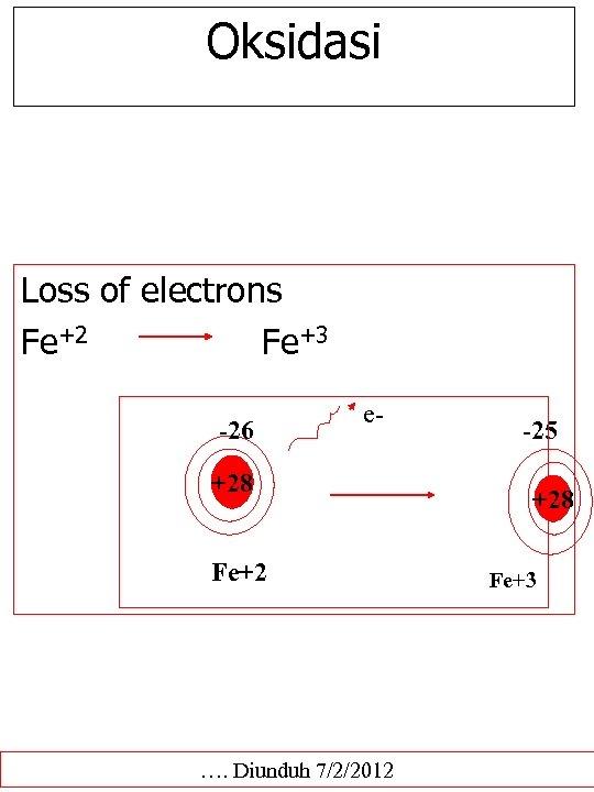 Oksidasi Loss of electrons Fe+2 Fe+3 -26 e- +28 Fe+2 …. Diunduh 7/2/2012 -25
