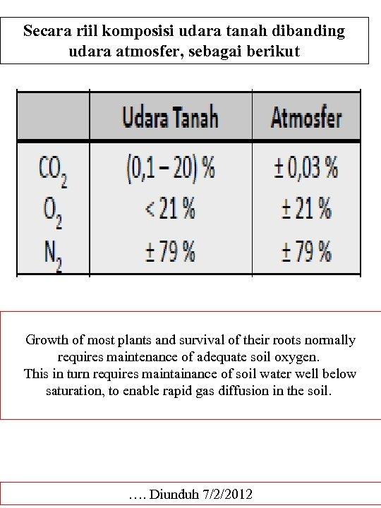 Secara riil komposisi udara tanah dibanding udara atmosfer, sebagai berikut Growth of most plants