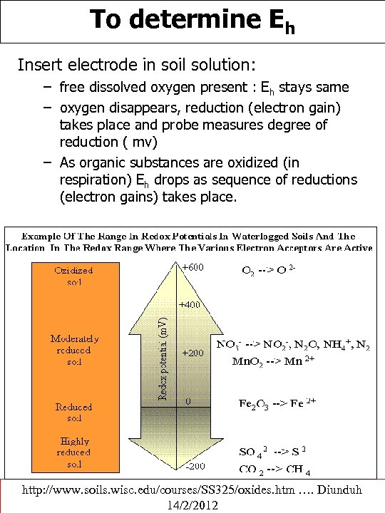 To determine Eh Insert electrode in soil solution: – free dissolved oxygen present :