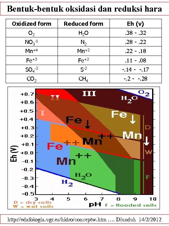 Bentuk-bentuk oksidasi dan reduksi hara Oxidized form Reduced form Eh (v) O 2 H