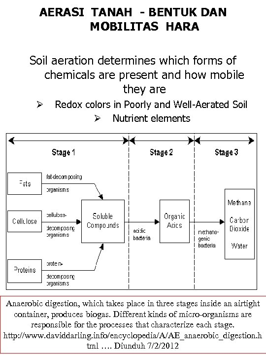 AERASI TANAH - BENTUK DAN MOBILITAS HARA Soil aeration determines which forms of chemicals