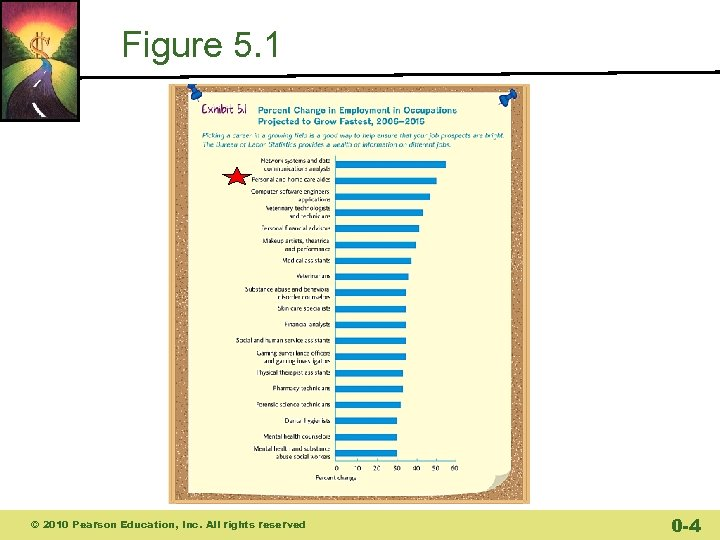 Figure 5. 1 © 2010 Pearson Education, Inc. All rights reserved 0 -4