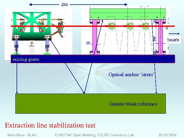 2 m beam existing girder Optical anchor 'struts' Granite block reference Extraction line stabilization