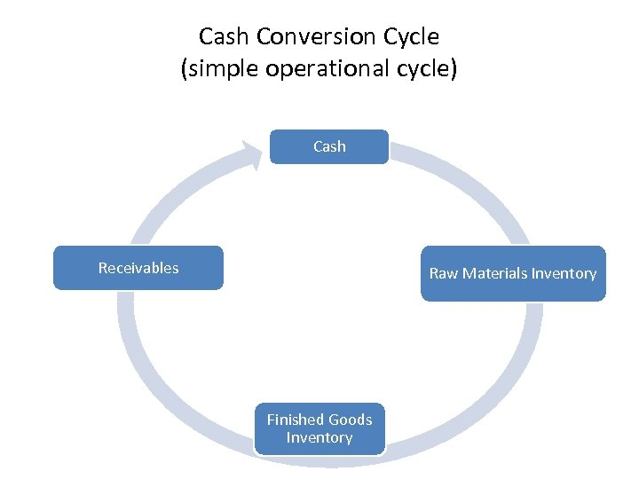 Cash Conversion Cycle (simple operational cycle) Cash Receivables Raw Materials Inventory Finished Goods Inventory