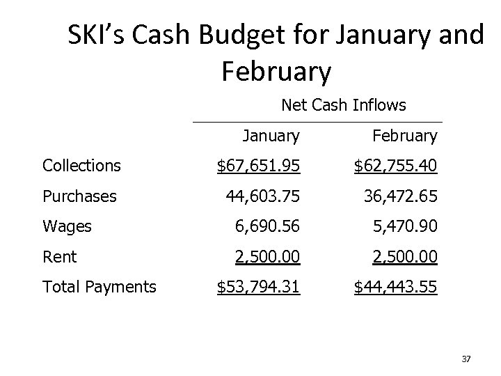 SKI's Cash Budget for January and February Net Cash Inflows January February Collections $67,