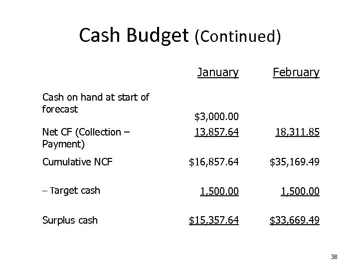 Cash Budget (Continued) January Cash on hand at start of forecast Net CF (Collection