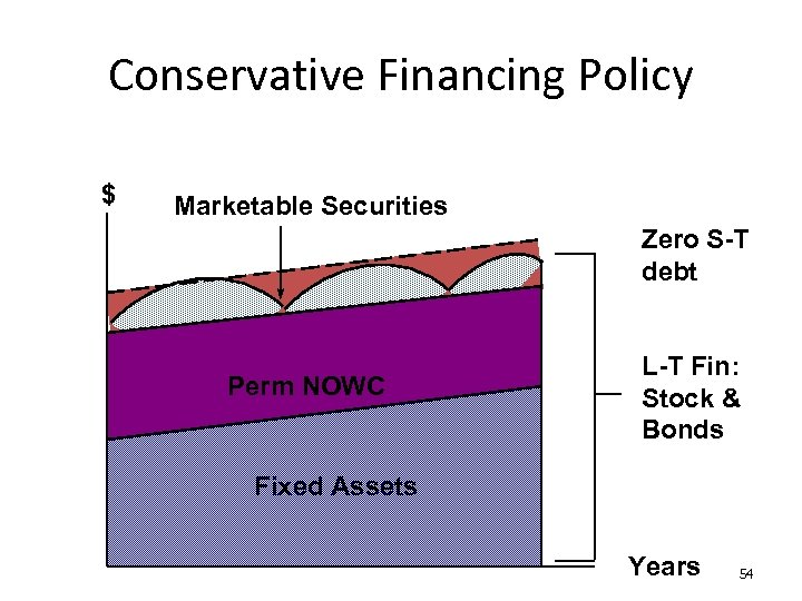 Conservative Financing Policy $ Marketable Securities Zero S-T debt Perm NOWC L-T Fin: Stock