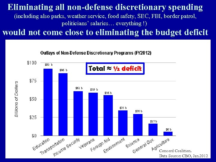 Eliminating all non-defense discretionary spending (including also parks, weather service, food safety, SEC, FBI,