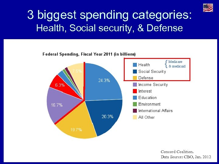 3 biggest spending categories: Health, Social security, & Defense { Medicare & medicaid Concord