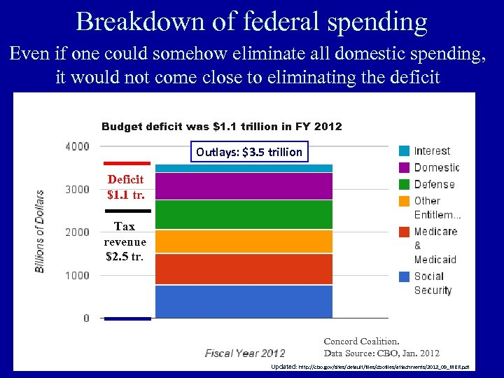 Breakdown of federal spending Even if one could somehow eliminate all domestic spending, it