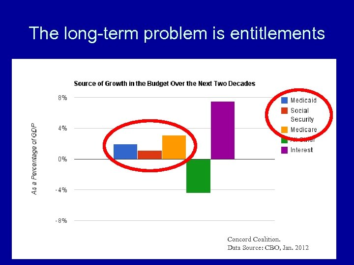 The long-term problem is entitlements Concord Coalition. Data Source: CBO, Jan. 2012