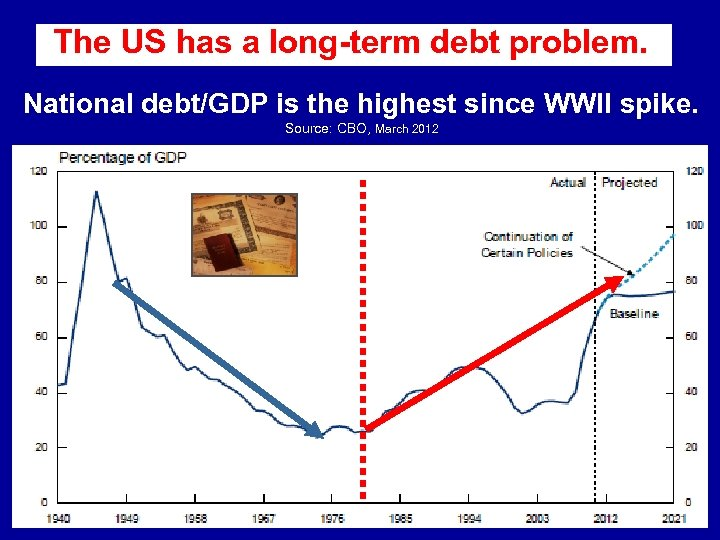 The US has a long-term debt problem. . National debt/GDP is the highest since