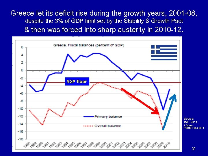 Greece let its deficit rise during the growth years, 2001 -08, despite the 3%