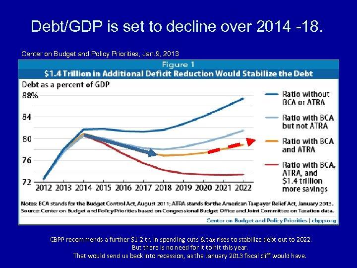 Debt/GDP is set to decline over 2014 -18. Center on Budget and Policy Priorities,